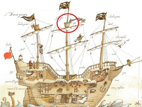 Partes de un barco de vela antiguo