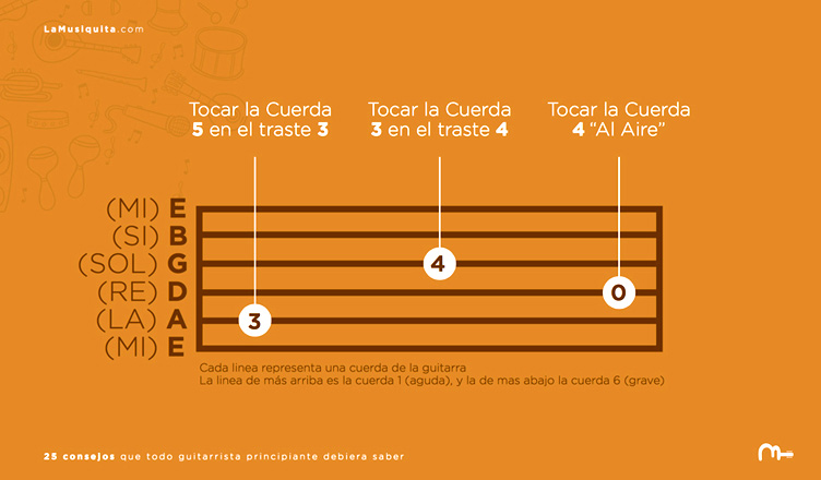 Tablaturas de guitarra